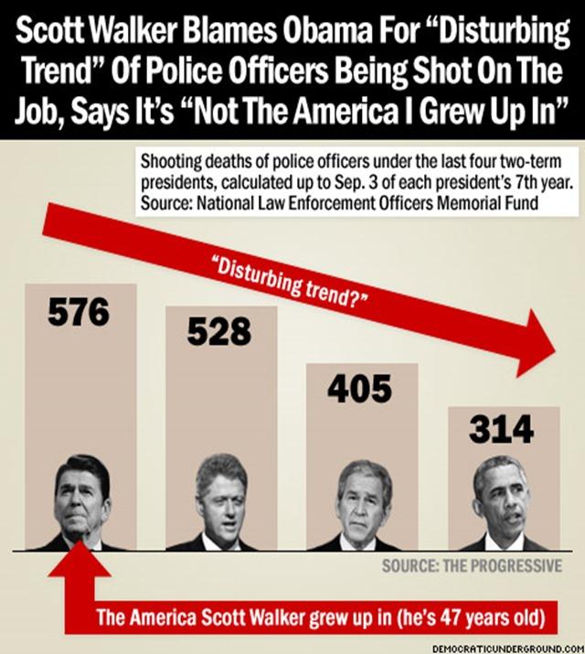 150904-scott-walker-blames-obama-for-disturbing-trend